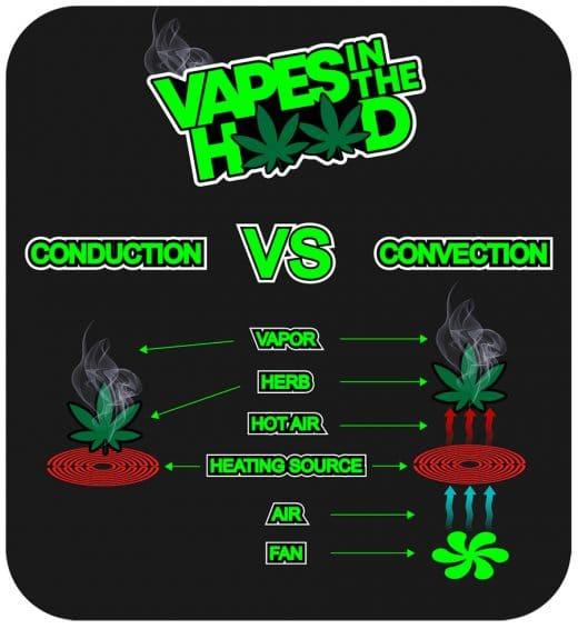 CONVECTION VS CONDUCTION VS HYBRID CANNABIS HEATING E1552231456966