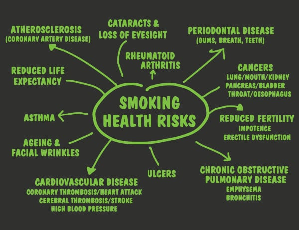 HEALTH RISKS OF SMOKING COMPARED TO VAPING WEED